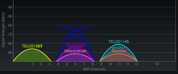 Switching wifi Channel